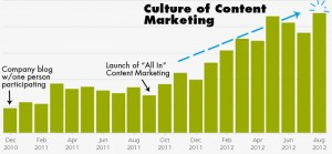 Make All In Content Marketing Your New Business Culture