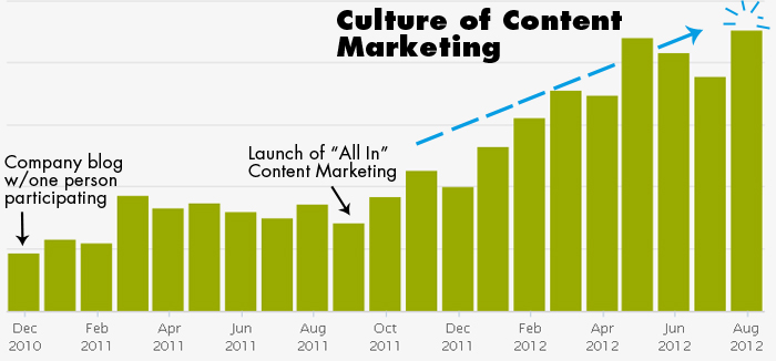 culture of content marketing