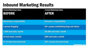 inbound marketing results before and after